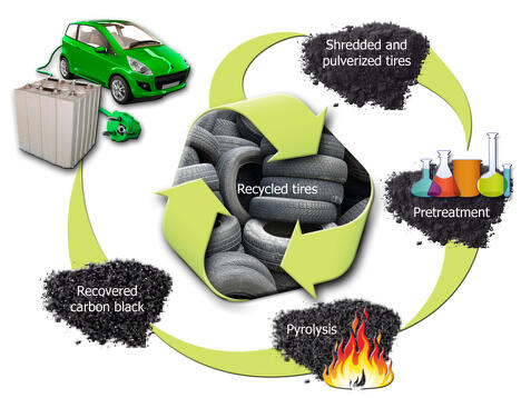Recycled-Tire-Carbon-Black-Recovery-for-Battery-Anode-Schematic.jpg
